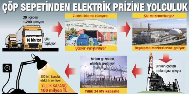 çöp enerji